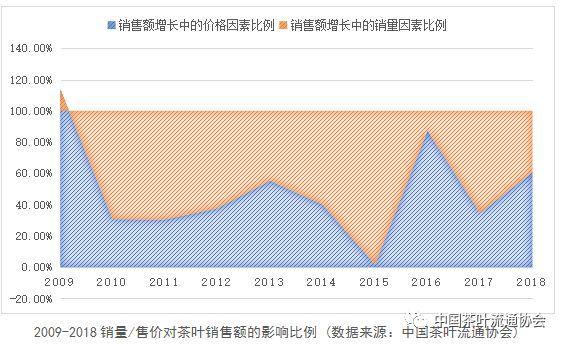 2018中国茶叶消费市场报告